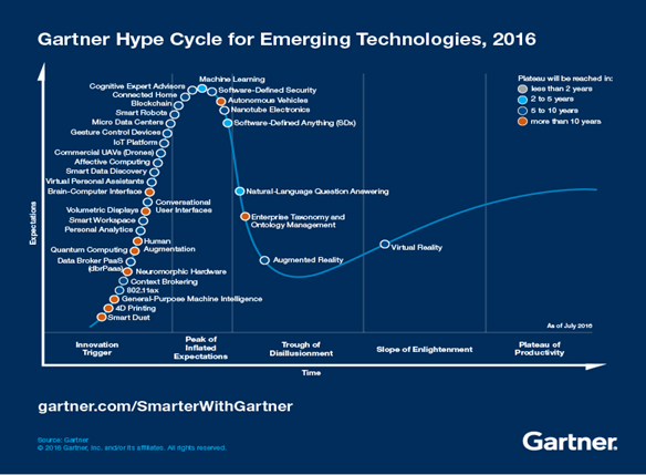 Emerging Technologies Gartner