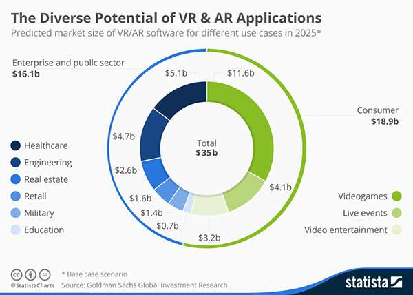 AR and VR Graph